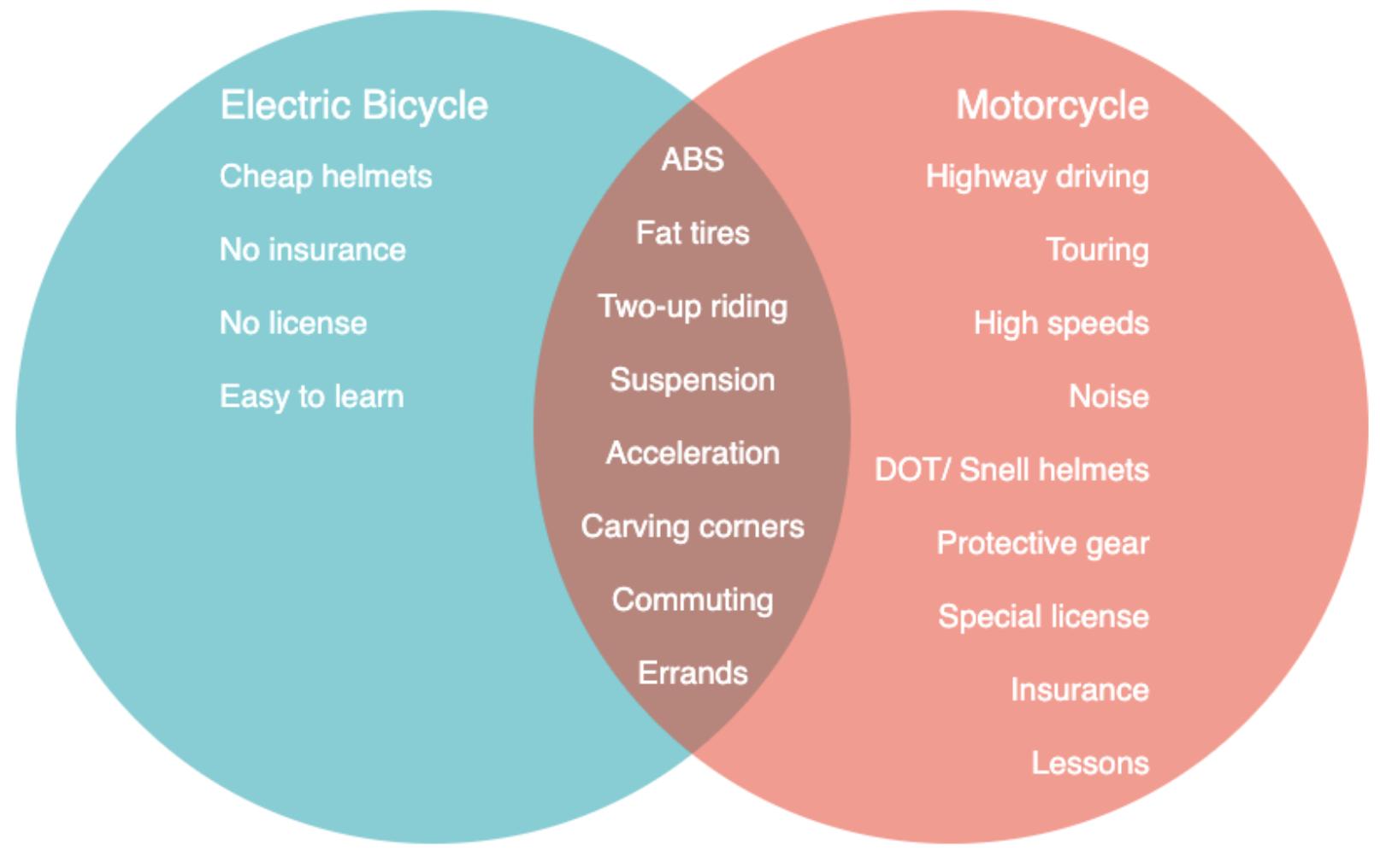 Diagrama de Venn de intersección de bicicletas eléctricas y motocicletas