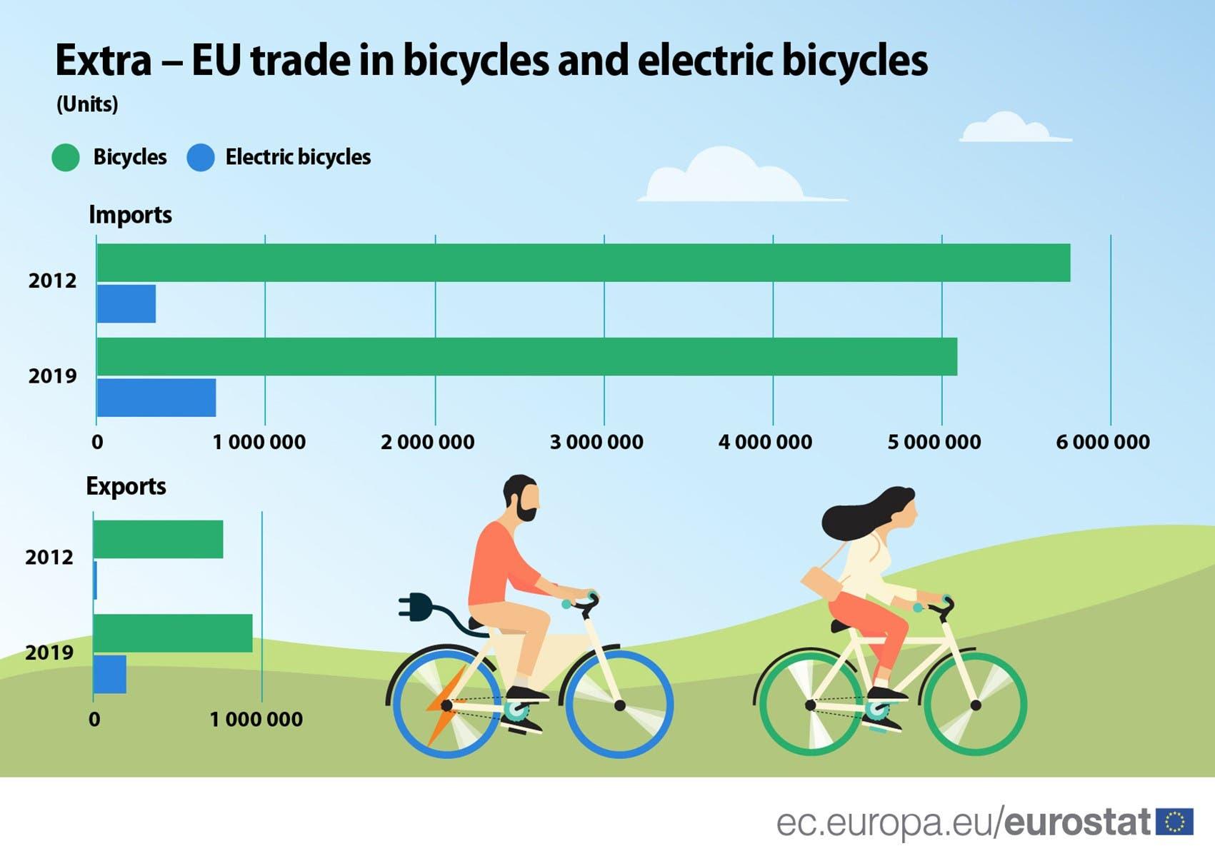 Crecimiento de las bicicletas eléctricas en la UE 2012-2019