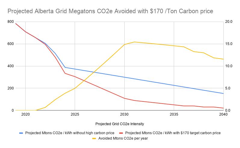 Se evitaron toneladas de CO2e proyectadas en Alberta debido al aumento del precio del carbono