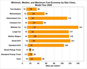 Economía de combustible mínima, mediana y máxima por clase de tamaño para el año modelo 2020