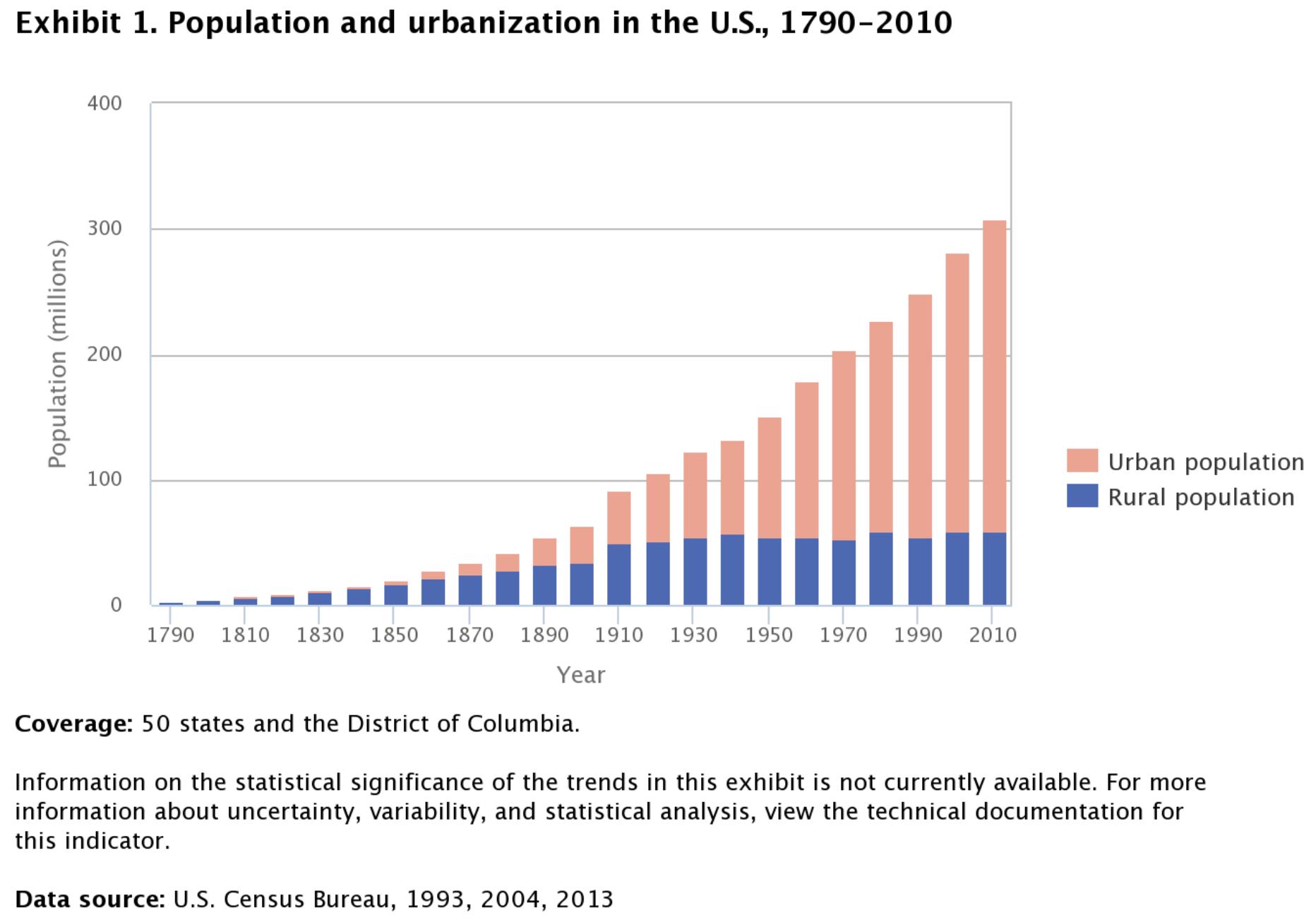 Cambio de la población rural frente a urbana que muestra una fuerte urbanización