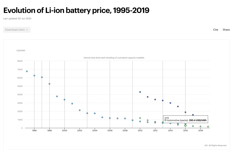 Costos de batería de EV: tendencias a nivel de paquete