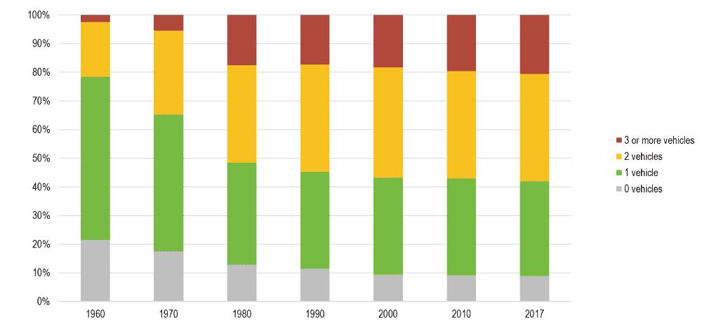Número de vehículos del hogar