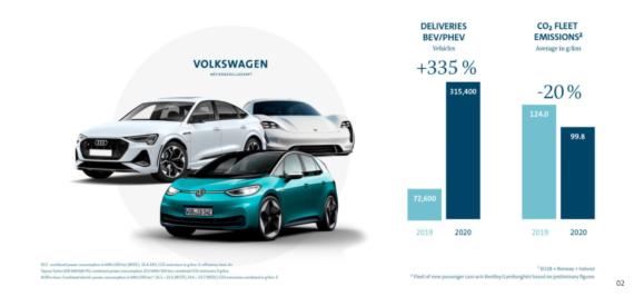 Volkswagen emisiones de la UE 2020