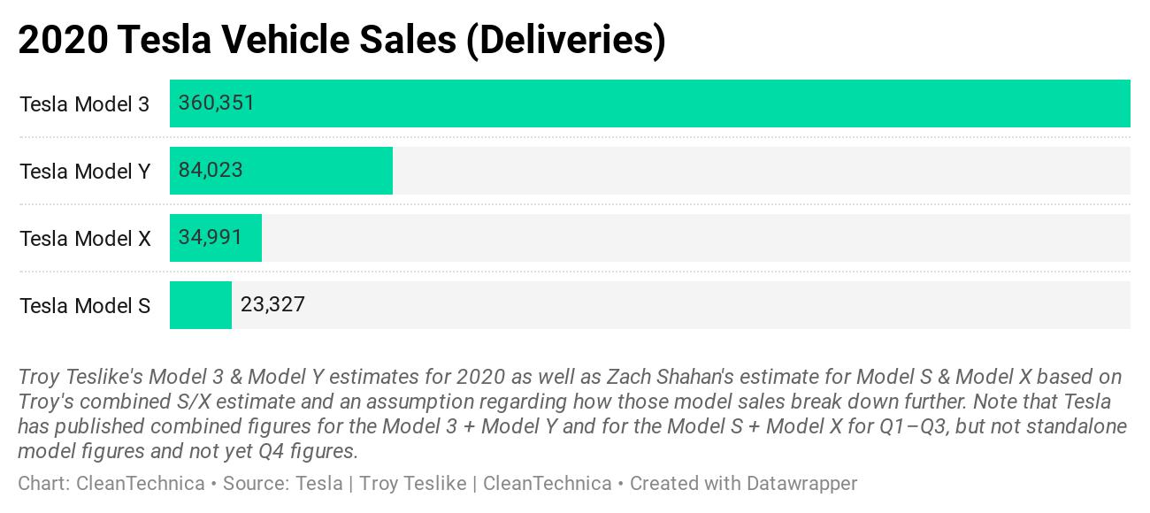 Ventas de vehículos Tesla en 2020 por modelo global world