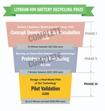 Premio al reciclaje de iones de litio