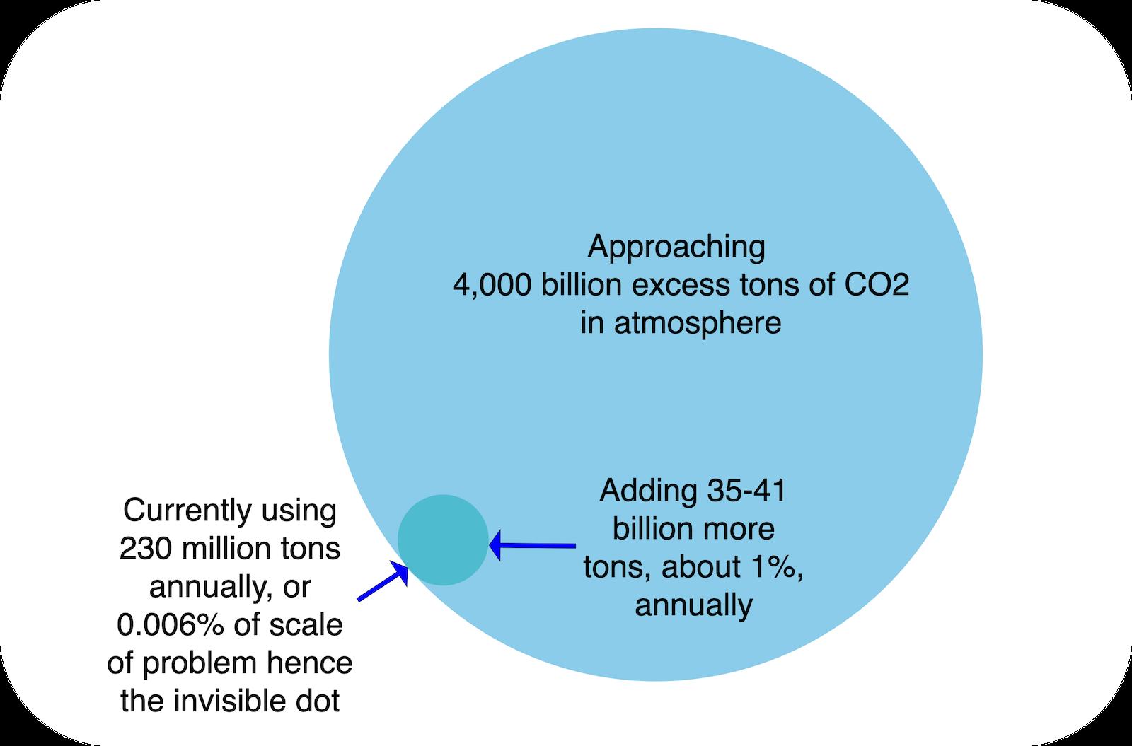 Gráfico que muestra las proporciones relativas del exceso de CO2 frente al pequeño mercado mundial de productos básicos de CO2