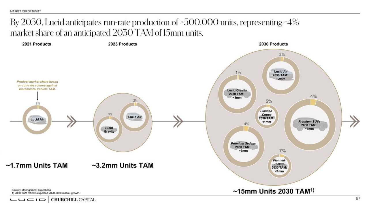 Pila de inversores de Lucid Motors