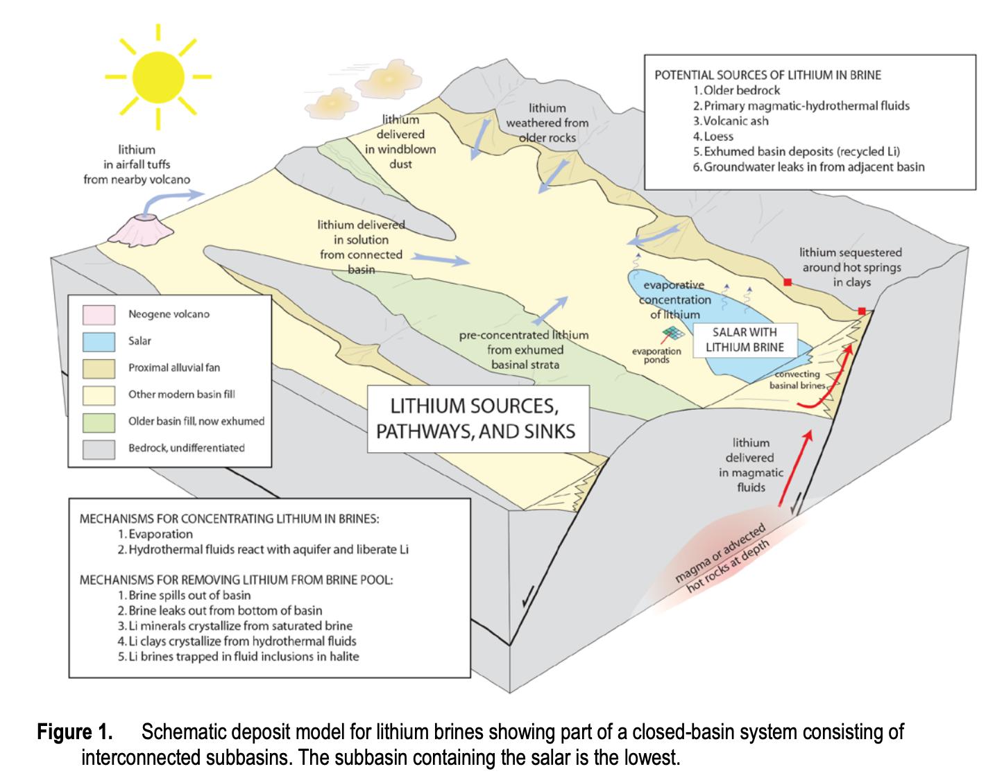 Diagrama geológico de los depósitos de salmuera de litio