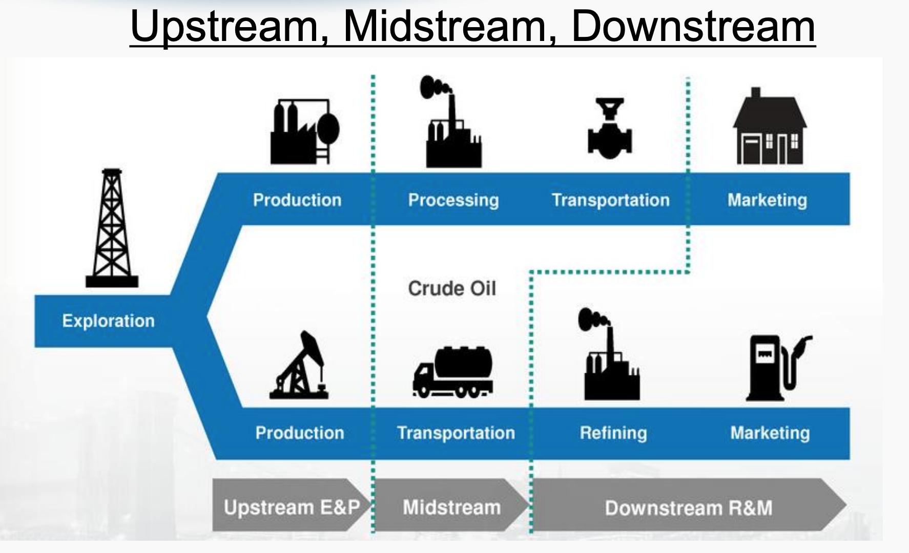 Diagrama de upstream, midstream y downstream de petróleo y gas