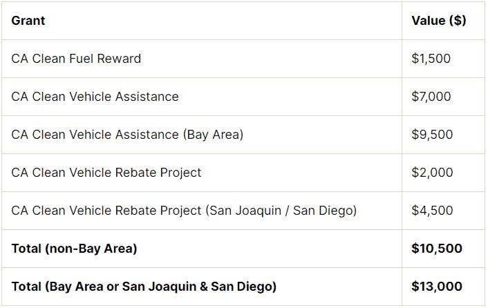 Lista de programas de reembolso de California.