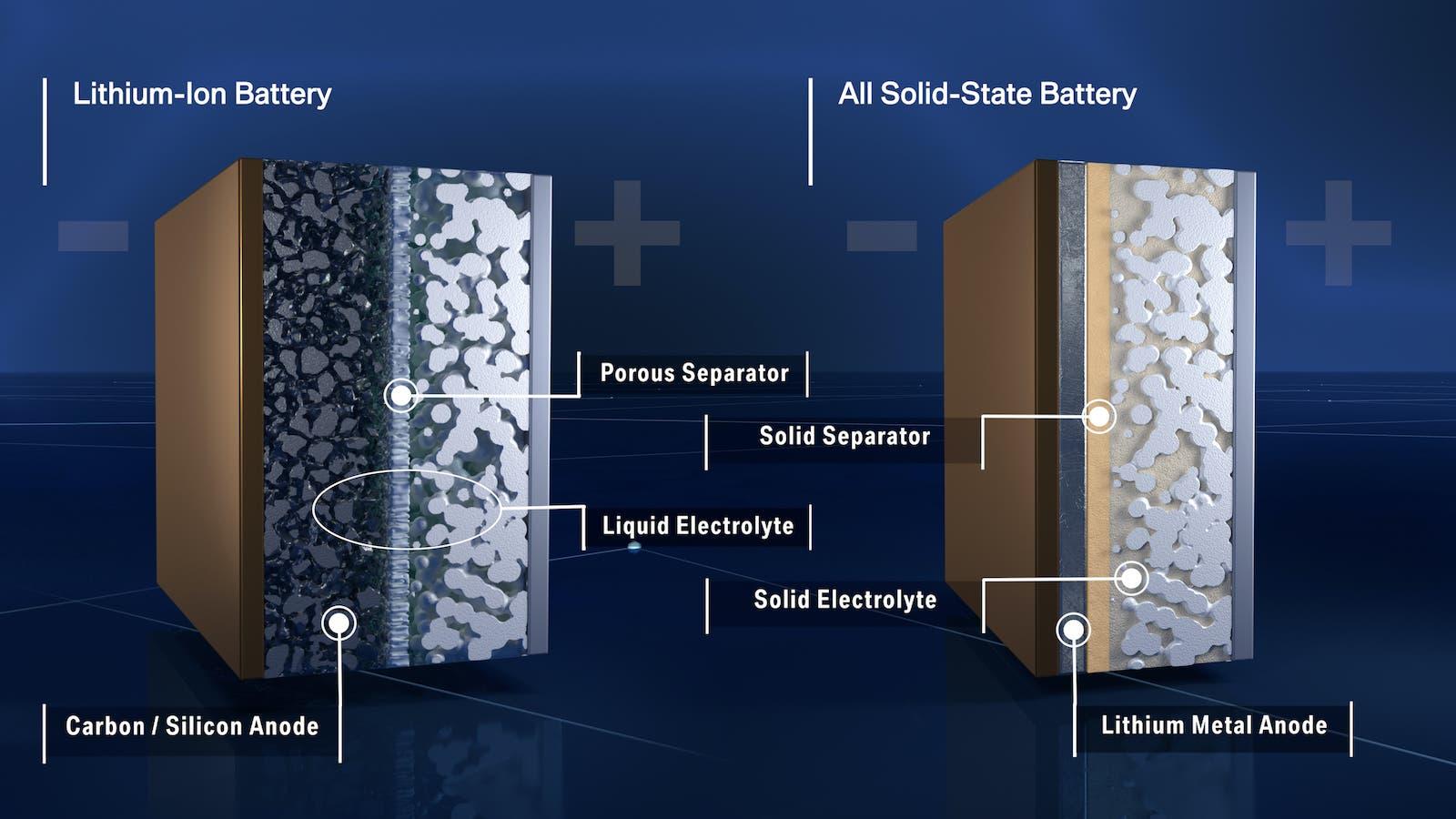 baterías de vehículos eléctricos de estado sólido